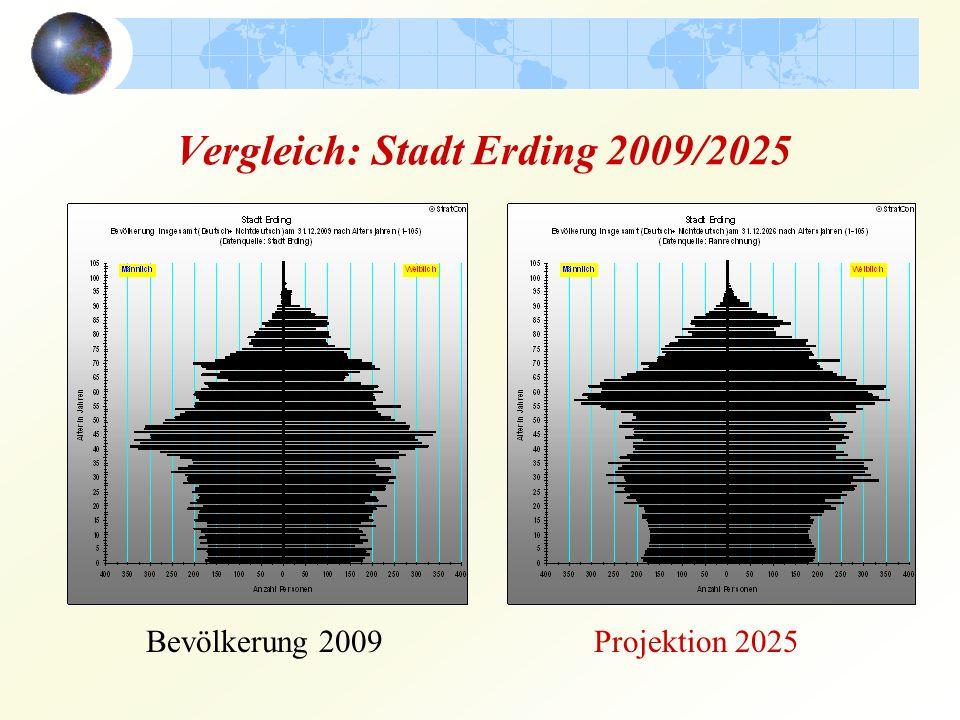 Vergleich: Stadt Erding 2009/2025 Bevölkerung 2009Projektion 2025