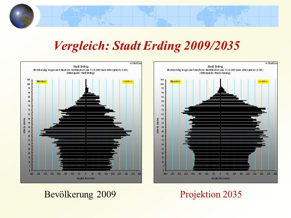 Vergleich: Stadt Erding 2009/2035 Bevölkerung 2009Projektion 2035