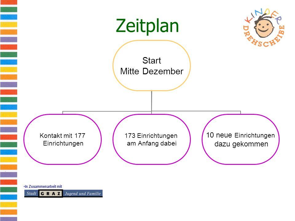 In Zusammenarbeit mit Zeitplan Start Mitte Dezember Kontakt mit 177 Einrichtungen 173 Einrichtungen am Anfang dabei 10 neue Einrichtungen dazu gekommen