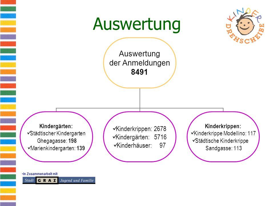 In Zusammenarbeit mit Auswertung der Anmeldungen 8491 Kindergärten: Städtischer Kindergarten Ghegagasse: 198 Marienkindergarten: 139 Kinderkrippen: 26