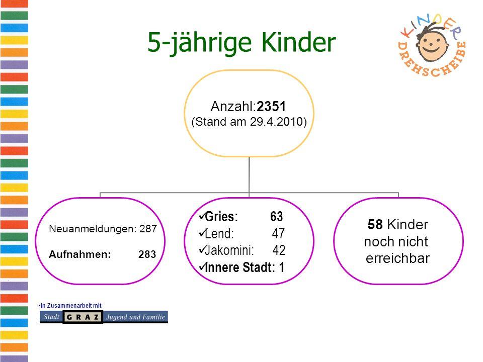 In Zusammenarbeit mit 5-jährige Kinder Anzahl:2351 (Stand am 29.4.2010) Neuanmeldungen: 287 Aufnahmen: 283 Gries: 63 Lend: 47 Jakomini: 42 Innere Stad