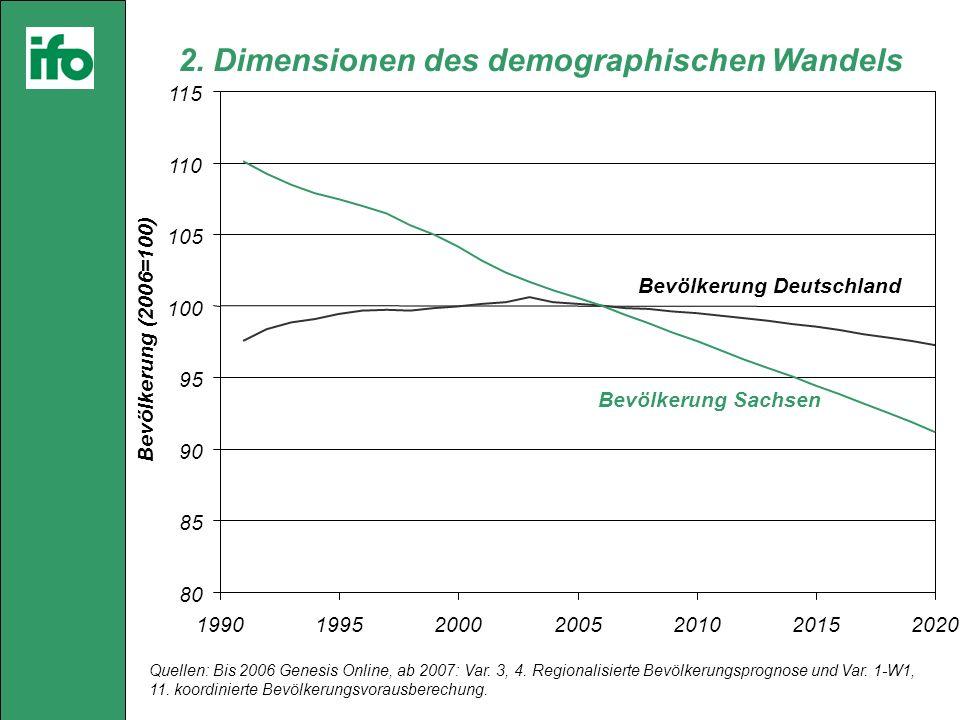 2. Dimensionen des demographischen Wandels Quellen: Bis 2006 Genesis Online, ab 2007: Var.