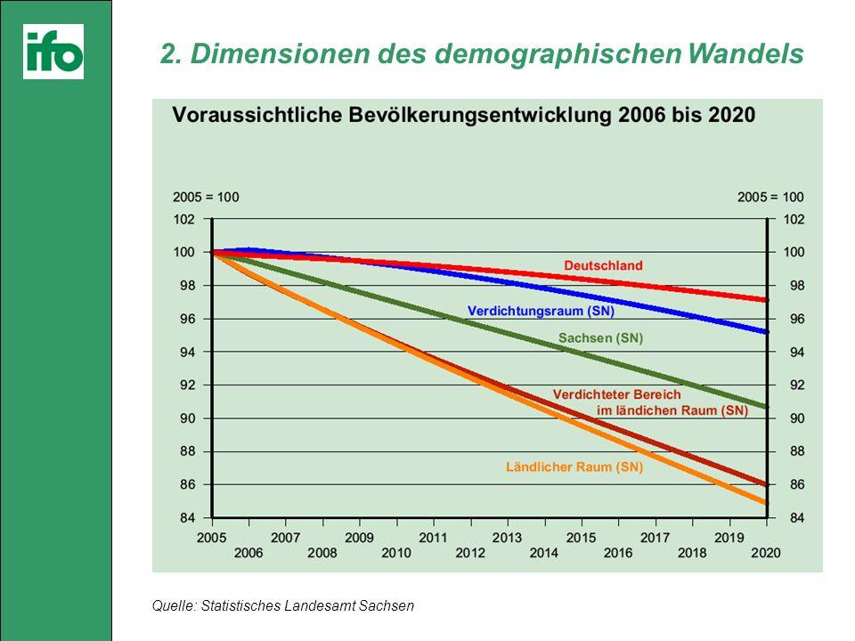 Quelle: Statistisches Landesamt Sachsen 2. Dimensionen des demographischen Wandels
