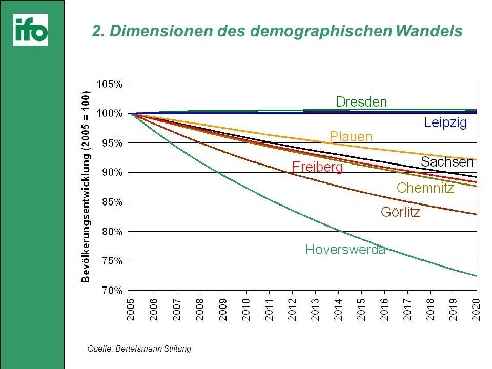 Quelle: Bertelsmann Stiftung 2. Dimensionen des demographischen Wandels