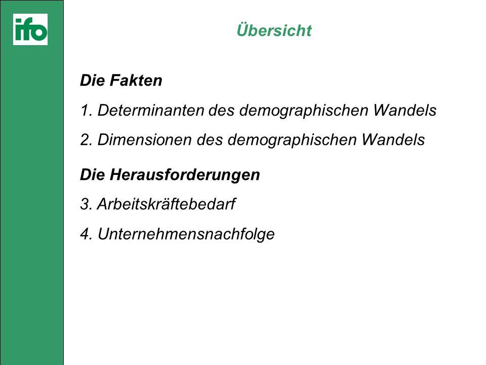 Übersicht Die Fakten 1. Determinanten des demographischen Wandels 2.