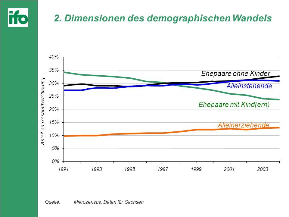 Quelle: Mikrozensus, Daten für Sachsen 2.