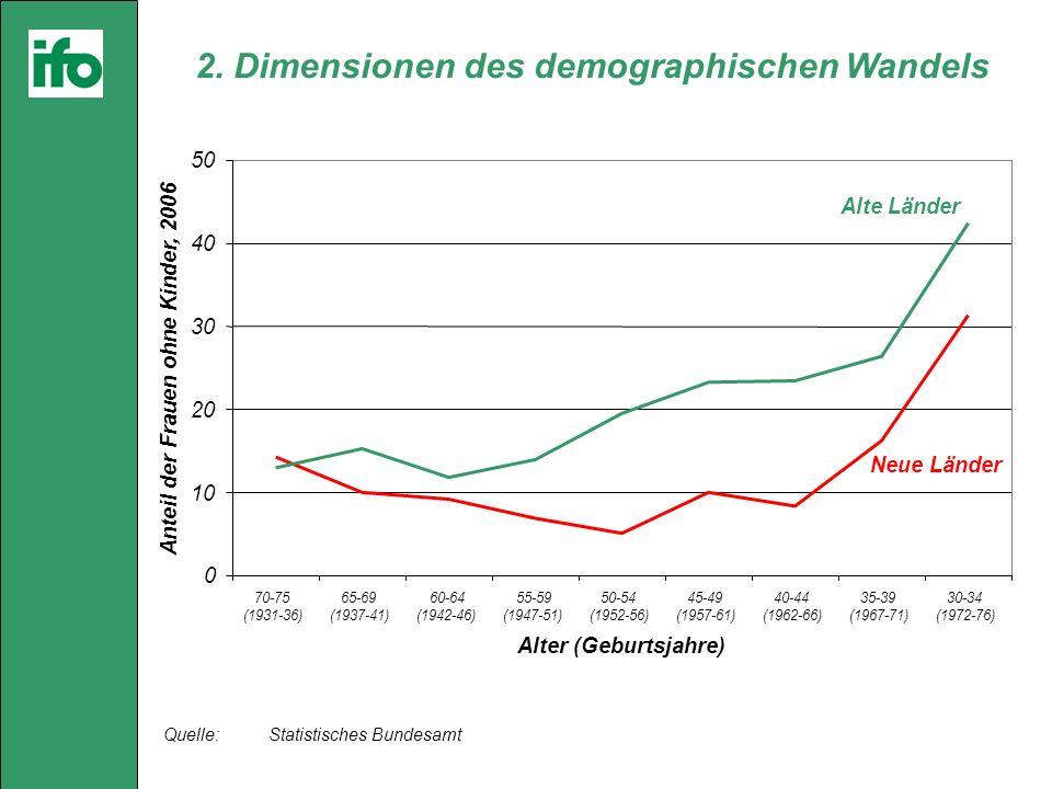 Quelle: Statistisches Bundesamt 2.