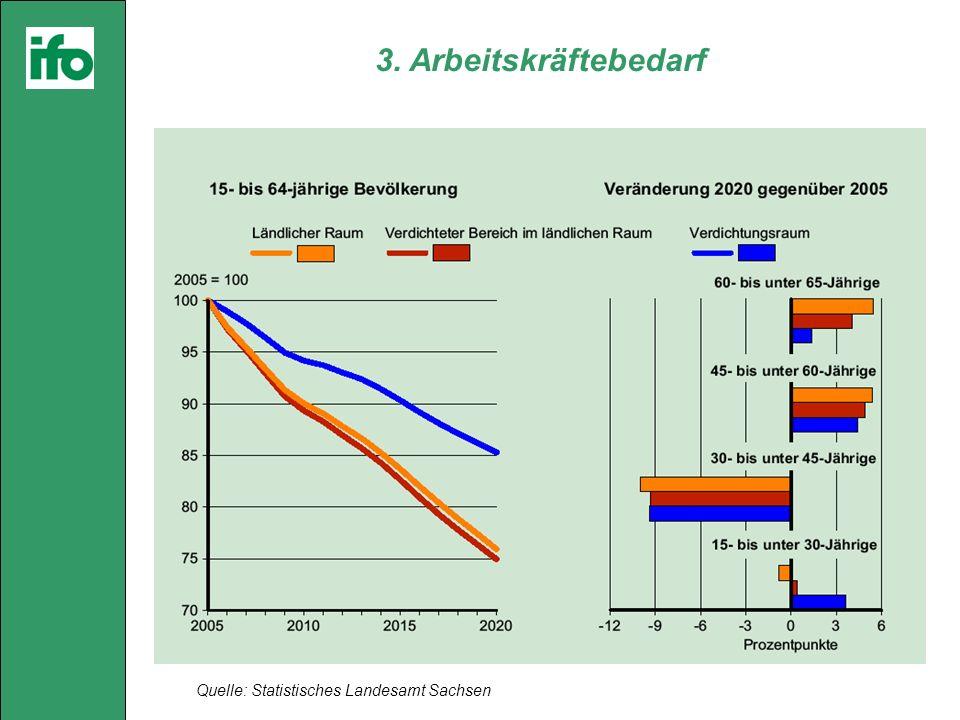 3. Arbeitskräftebedarf Quelle: Statistisches Landesamt Sachsen