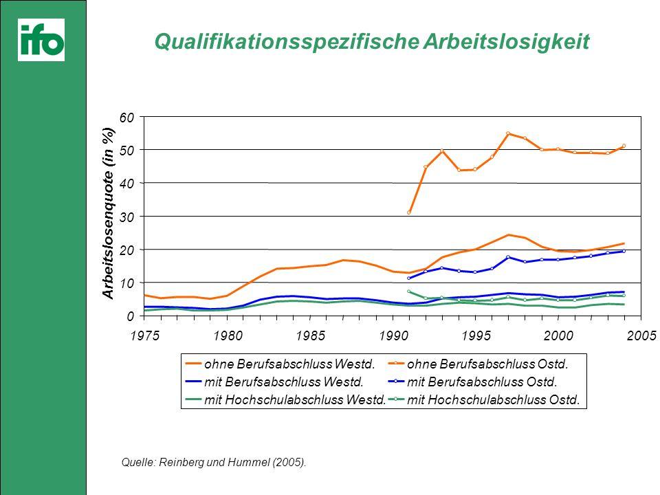 Qualifikationsspezifische Arbeitslosigkeit Quelle: Reinberg und Hummel (2005).