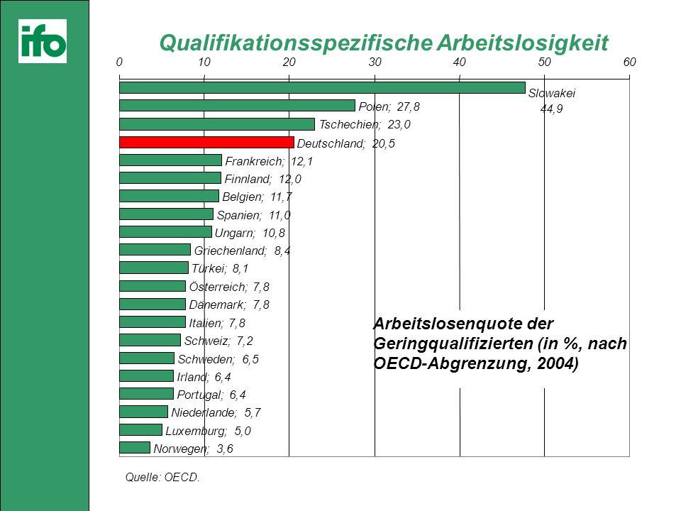 Qualifikationsspezifische Arbeitslosigkeit Quelle: OECD.