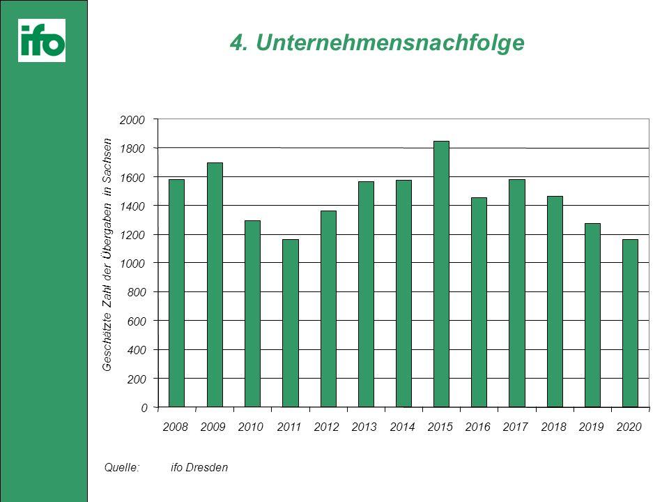 Quelle: ifo Dresden 0 200 400 600 800 1000 1200 1400 1600 1800 2000 2008200920102011201220132014201520162017201820192020 Geschätzte Zahl der Übergaben in Sachsen