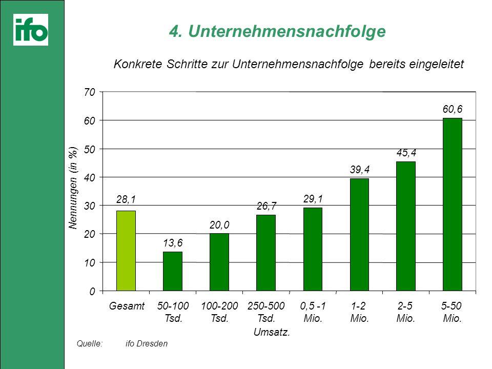 4. Unternehmensnachfolge Quelle: ifo Dresden Konkrete Schritte zur Unternehmensnachfolge bereits eingeleitet 13,6 20,0 26,7 29,1 39,4 45,4 60,6 28,1 0