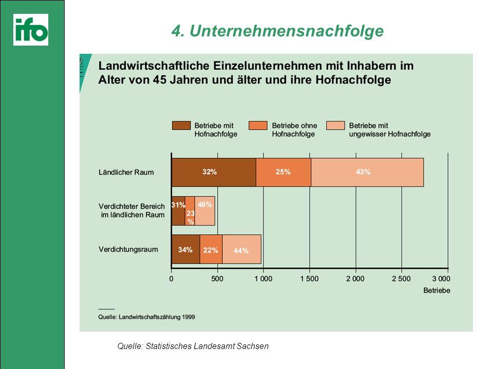 4. Unternehmensnachfolge Quelle: Statistisches Landesamt Sachsen
