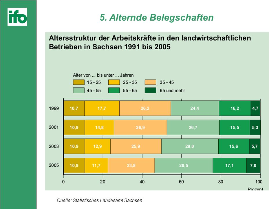 5. Alternde Belegschaften Quelle: Statistisches Landesamt Sachsen