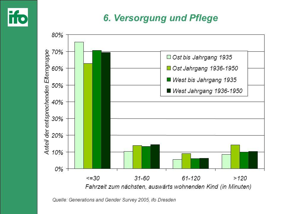 Quelle: Generations and Gender Survey 2005, ifo Dresden 6. Versorgung und Pflege 0% 10% 20% 30% 40% 50% 60% 70% 80% <=3031-6061-120>120 Fahrzeit zum n