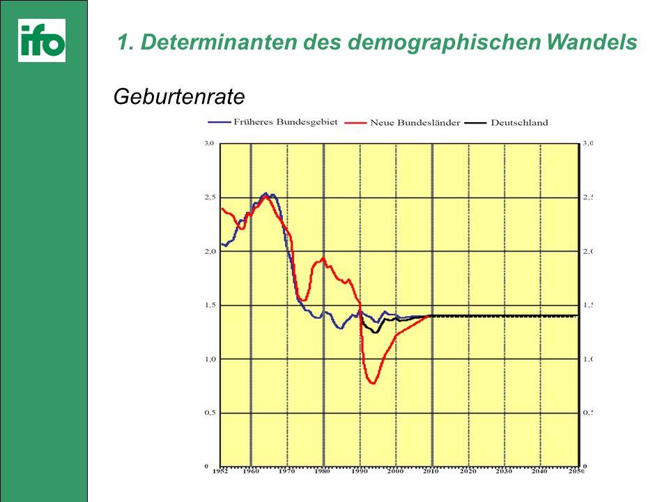 1. Determinanten des demographischen Wandels Geburtenrate
