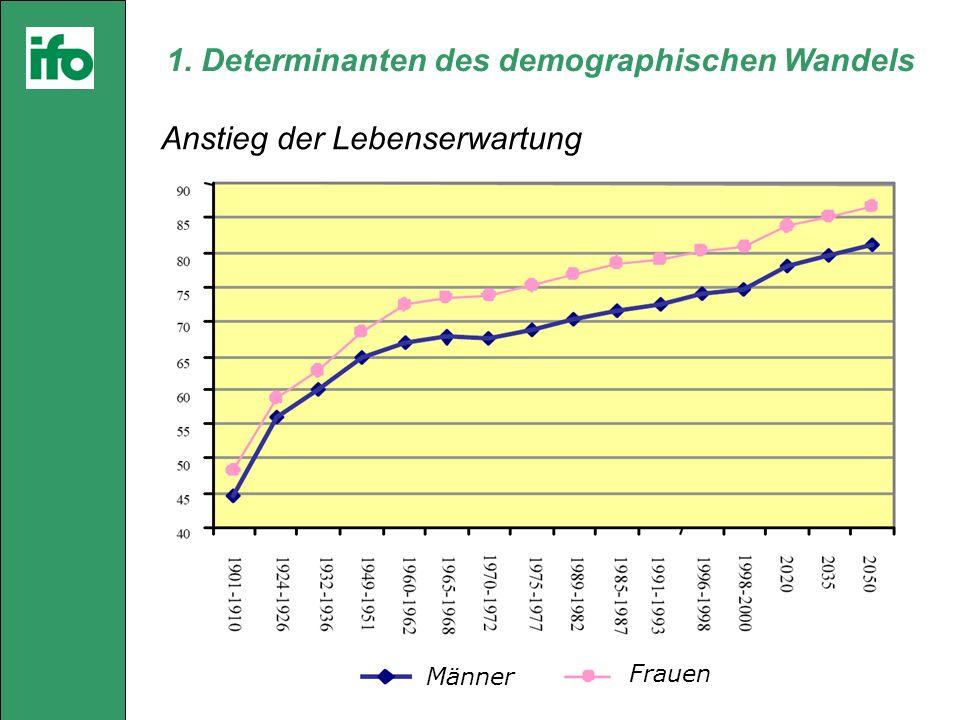 1. Determinanten des demographischen Wandels Anstieg der Lebenserwartung Männer Frauen