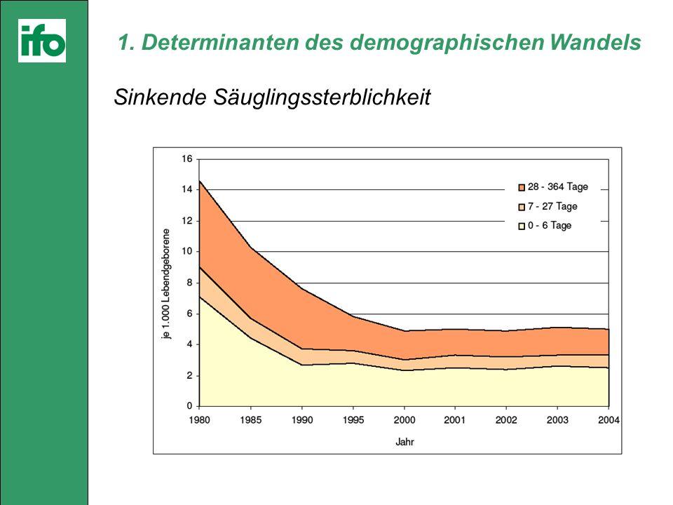 1. Determinanten des demographischen Wandels Sinkende Säuglingssterblichkeit