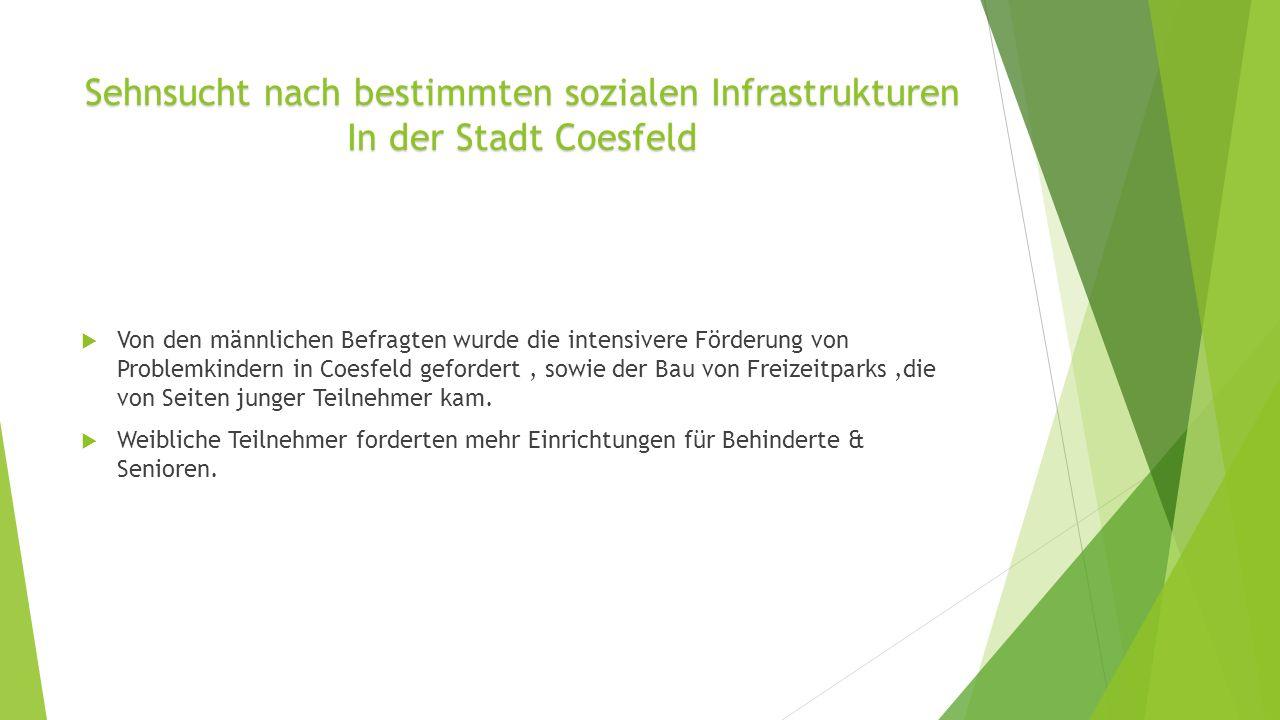 Sehnsucht nach bestimmten sozialen Infrastrukturen In der Stadt Coesfeld Von den männlichen Befragten wurde die intensivere Förderung von Problemkindern in Coesfeld gefordert, sowie der Bau von Freizeitparks,die von Seiten junger Teilnehmer kam.