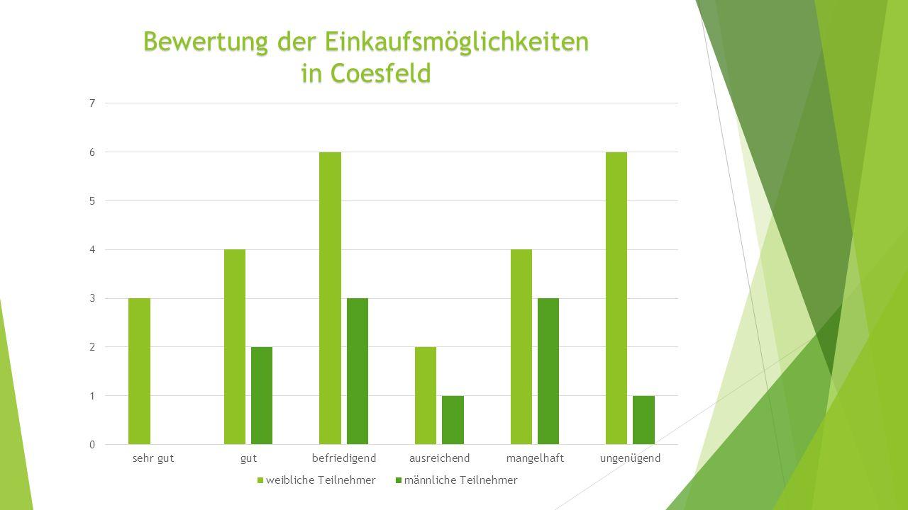 Bewertung der Einkaufsmöglichkeiten in Coesfeld