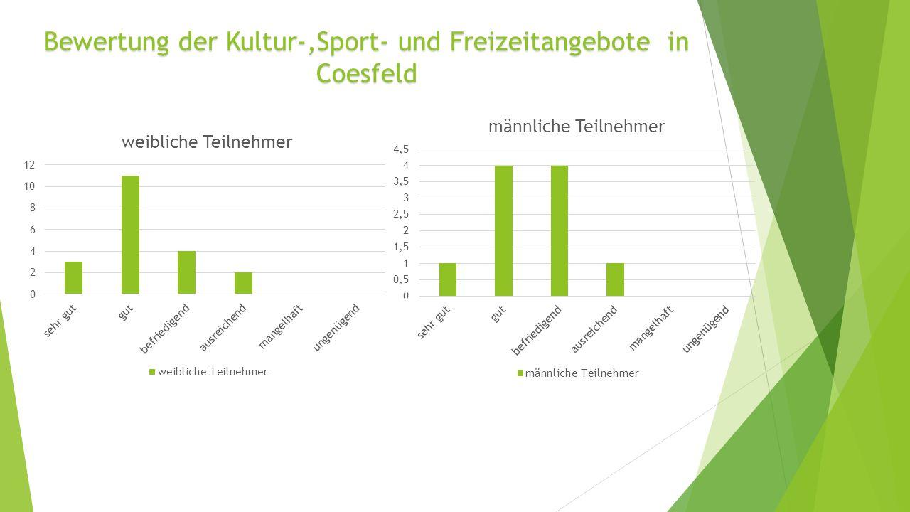 Bewertung der Kultur-,Sport- und Freizeitangebote in Coesfeld