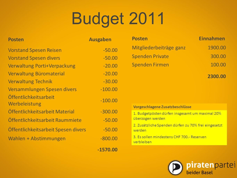 Budget 2011 PostenEinnahmen Mitgliederbeiträge ganz1900.00 Spenden Private300.00 Spenden Firmen100.00 2300.00 PostenAusgaben Vorstand Spesen Reisen-50