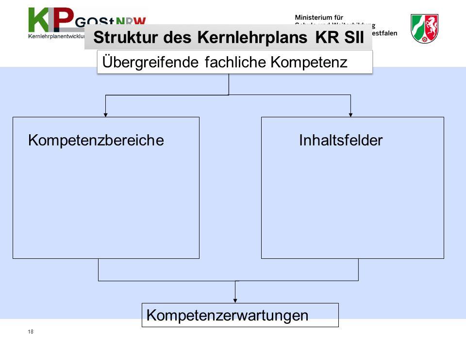 Struktur des Kernlehrplans KR SII KompetenzbereicheInhaltsfelder Kompetenzerwartungen Übergreifende fachliche Kompetenz 18