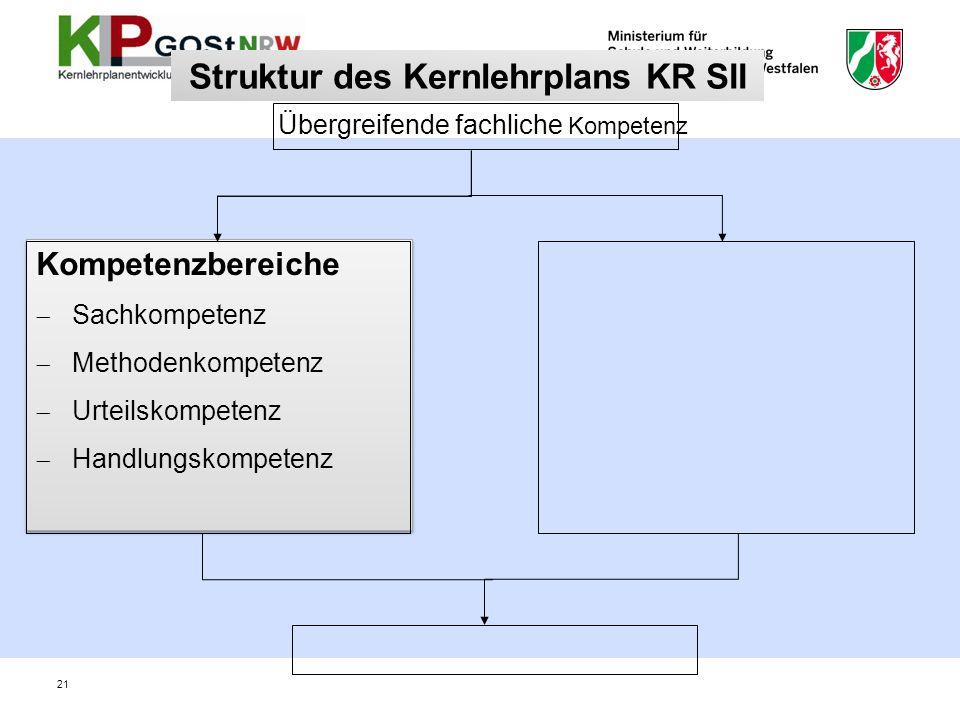 Struktur des Kernlehrplans KR SII Kompetenzbereiche Sachkompetenz Methodenkompetenz Urteilskompetenz Handlungskompetenz Kompetenzbereiche Sachkompeten