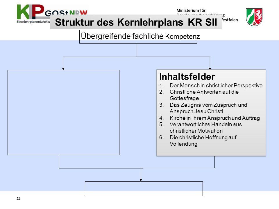 Struktur des Kernlehrplans KR SII Übergreifende fachliche Kompetenz Inhaltsfelder 1.Der Mensch in christlicher Perspektive 2.Christliche Antworten auf