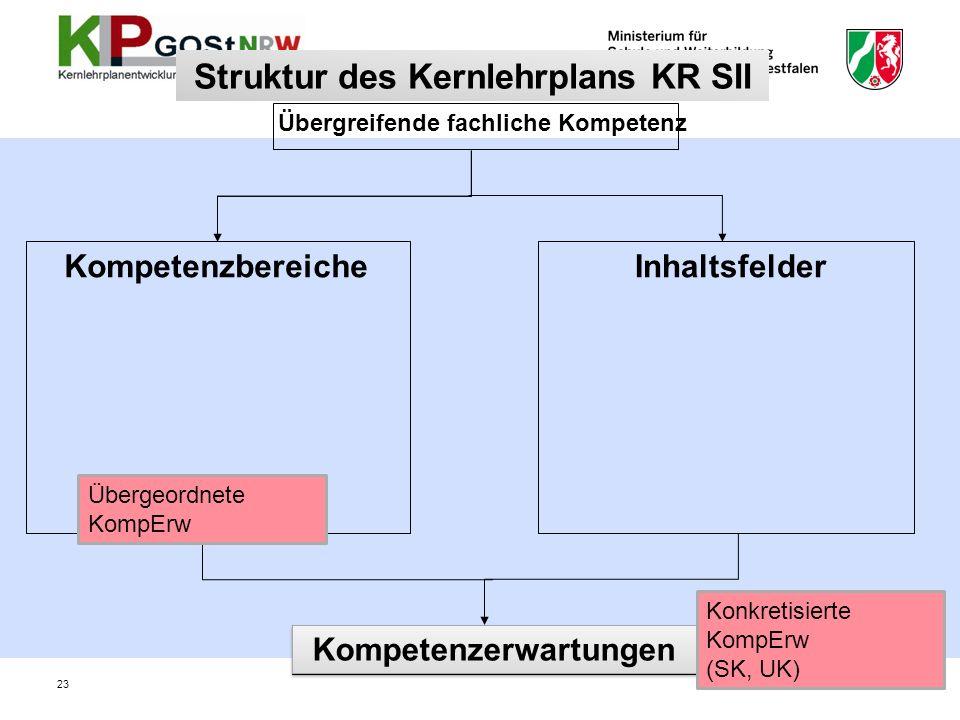 Struktur des Kernlehrplans KR SII Kompetenzbereiche Übergreifende fachliche Kompetenz Inhaltsfelder Kompetenzerwartungen Übergeordnete KompErw Konkret