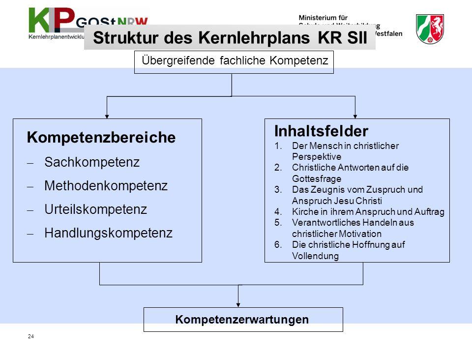Struktur des Kernlehrplans KR SII Kompetenzbereiche Sachkompetenz Methodenkompetenz Urteilskompetenz Handlungskompetenz Übergreifende fachliche Kompet