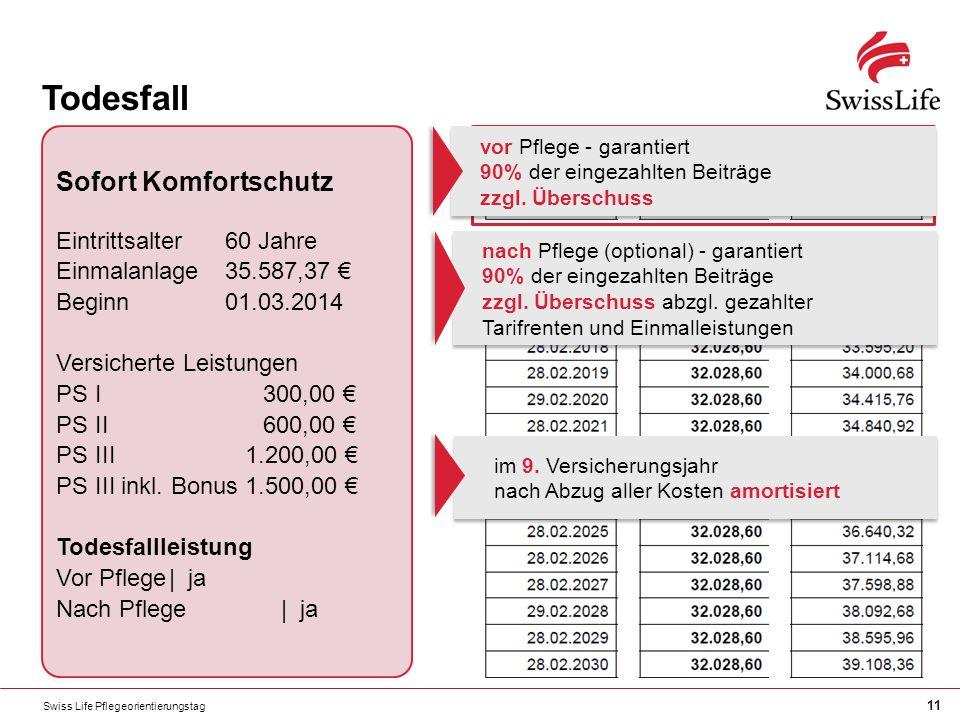 Swiss Life Pflegeorientierungstag 11 Todesfall Sofort Komfortschutz Eintrittsalter60 Jahre Einmalanlage35.587,37 Beginn01.03.2014 Versicherte Leistungen PS I300,00 PS II600,00 PS III1.200,00 PS III inkl.