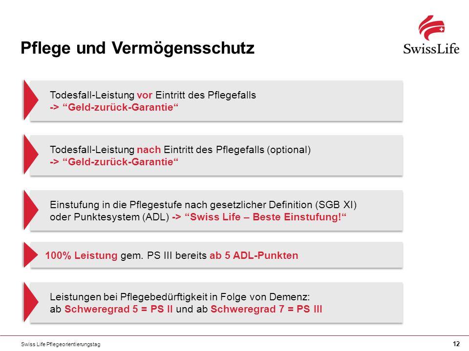 Swiss Life Pflegeorientierungstag 12 Pflege und Vermögensschutz Todesfall-Leistung vor Eintritt des Pflegefalls -> Geld-zurück-Garantie Todesfall-Leistung nach Eintritt des Pflegefalls (optional) -> Geld-zurück-Garantie Einstufung in die Pflegestufe nach gesetzlicher Definition (SGB XI) oder Punktesystem (ADL) -> Swiss Life – Beste Einstufung.