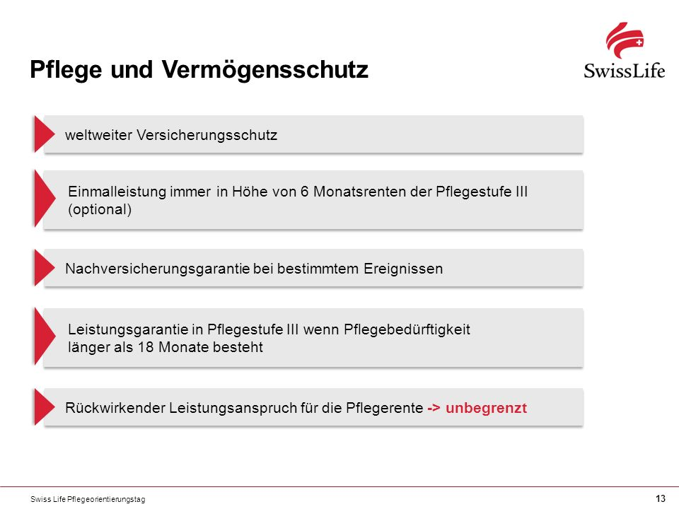 Swiss Life Pflegeorientierungstag 13 Pflege und Vermögensschutz Einmalleistung immer in Höhe von 6 Monatsrenten der Pflegestufe III (optional) weltweiter Versicherungsschutz Leistungsgarantie in Pflegestufe III wenn Pflegebedürftigkeit länger als 18 Monate besteht Nachversicherungsgarantie bei bestimmtem Ereignissen Rückwirkender Leistungsanspruch für die Pflegerente -> unbegrenzt