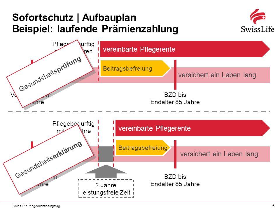 Swiss Life Pflegeorientierungstag 6 Sofortschutz | Aufbauplan Beispiel: laufende Prämienzahlung Sofortschutz vereinbarte Pflegerente Vertragsbeginn 50