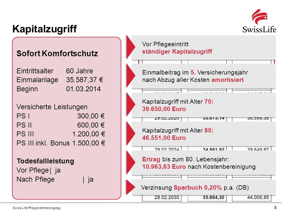 Swiss Life Pflegeorientierungstag 8 Kapitalzugriff Sofort Komfortschutz Eintrittsalter60 Jahre Einmalanlage35.587,37 Beginn01.03.2014 Versicherte Leistungen PS I300,00 PS II600,00 PS III1.200,00 PS III inkl.