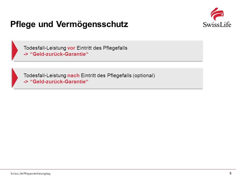 Swiss Life Pflegeorientierungstag 9 Pflege und Vermögensschutz Todesfall-Leistung vor Eintritt des Pflegefalls -> Geld-zurück-Garantie Todesfall-Leistung nach Eintritt des Pflegefalls (optional) -> Geld-zurück-Garantie