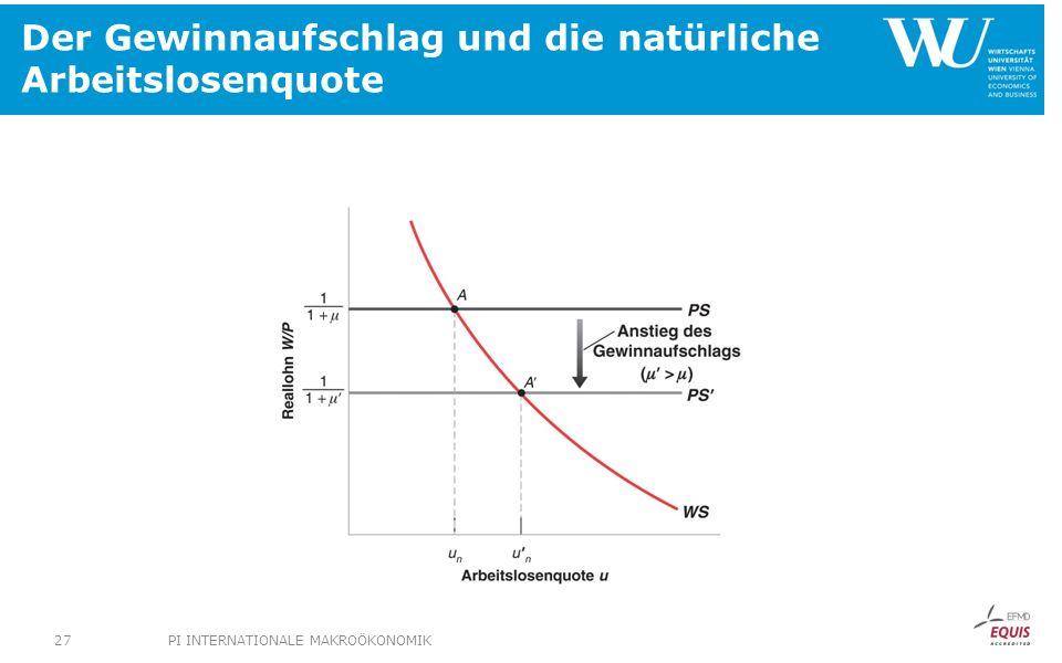 Der Gewinnaufschlag und die natürliche Arbeitslosenquote PI INTERNATIONALE MAKROÖKONOMIK27