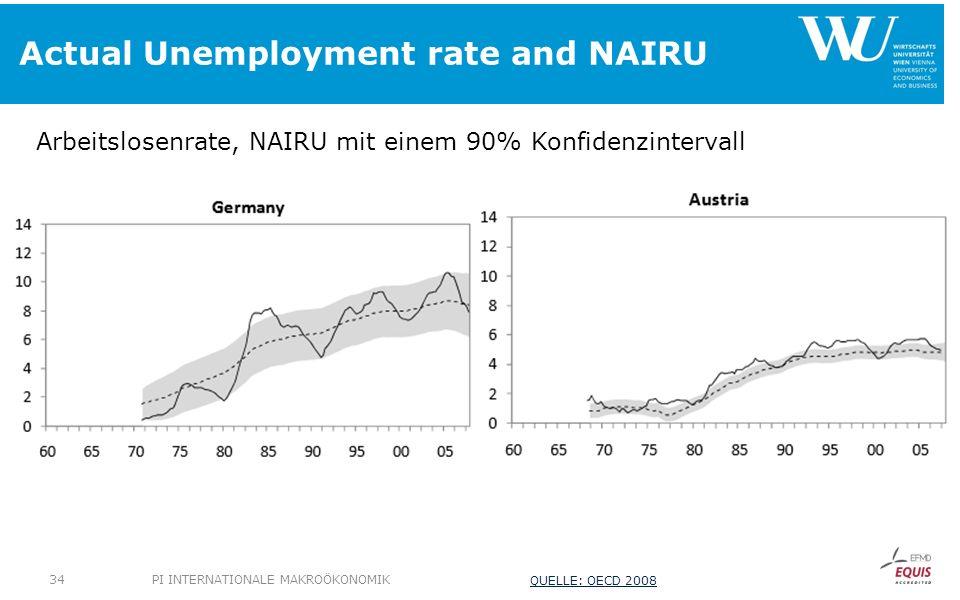 Actual Unemployment rate and NAIRU Arbeitslosenrate, NAIRU mit einem 90% Konfidenzintervall PI INTERNATIONALE MAKROÖKONOMIK34 QUELLE: OECD 2008