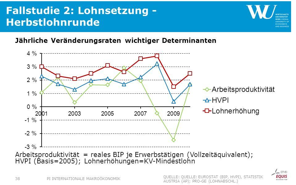 Fallstudie 2: Lohnsetzung - Herbstlohnrunde Jährliche Veränderungsraten wichtiger Determinanten Arbeitsproduktivität = reales BIP je Erwerbstätigen (V