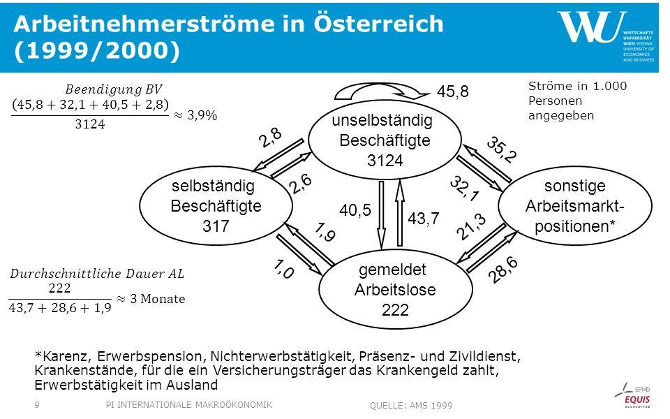 Arbeitnehmerströme in Österreich (1999/2000) *Karenz, Erwerbspension, Nichterwerbstätigkeit, Präsenz- und Zivildienst, Krankenstände, für die ein Vers