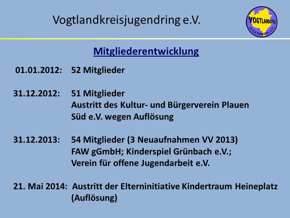 Vogtlandkreisjugendring e.V. Mitgliederentwicklung 01.01.2012:52 Mitglieder 31.12.2012:51 Mitglieder Austritt des Kultur- und Bürgerverein Plauen Süd