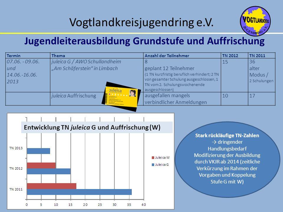 Stark rückläufige TN-Zahlen dringender Handlungsbedarf Modifizierung der Ausbildung durch VKJR ab 2014 (zeitliche Verkürzung im Rahmen der Vorgaben un