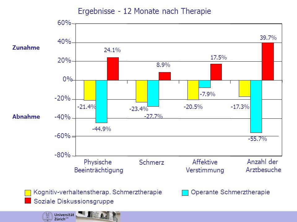 -80% -60% -40% -20% 0% 20% 40% 60% Physische Beeinträchtigung Kognitiv-verhaltenstherap. Schmerztherapie Operante Schmerztherapie Zunahme Abnahme Affe