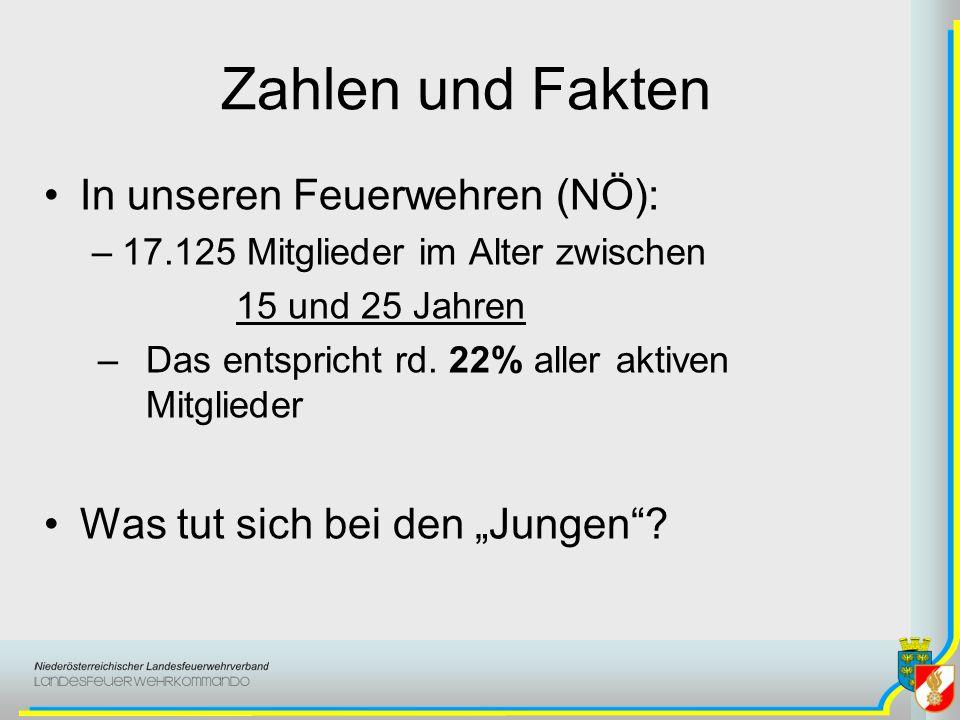 Zahlen und Fakten In unseren Feuerwehren (NÖ): –17.125 Mitglieder im Alter zwischen 15 und 25 Jahren –Das entspricht rd.