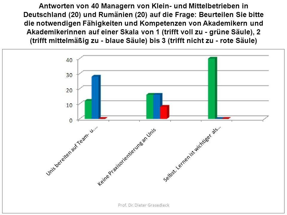 Antworten von 40 Managern von Klein- und Mittelbetrieben in Deutschland (20) und Rumänien (20) auf die Frage: Beurteilen Sie bitte die notwendigen Fäh