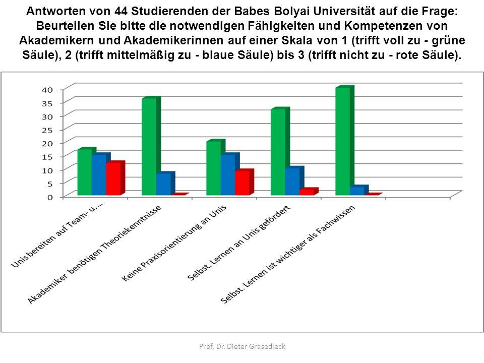 Antworten von 44 Studierenden der Babes Bolyai Universität auf die Frage: Beurteilen Sie bitte die notwendigen Fähigkeiten und Kompetenzen von Akademi