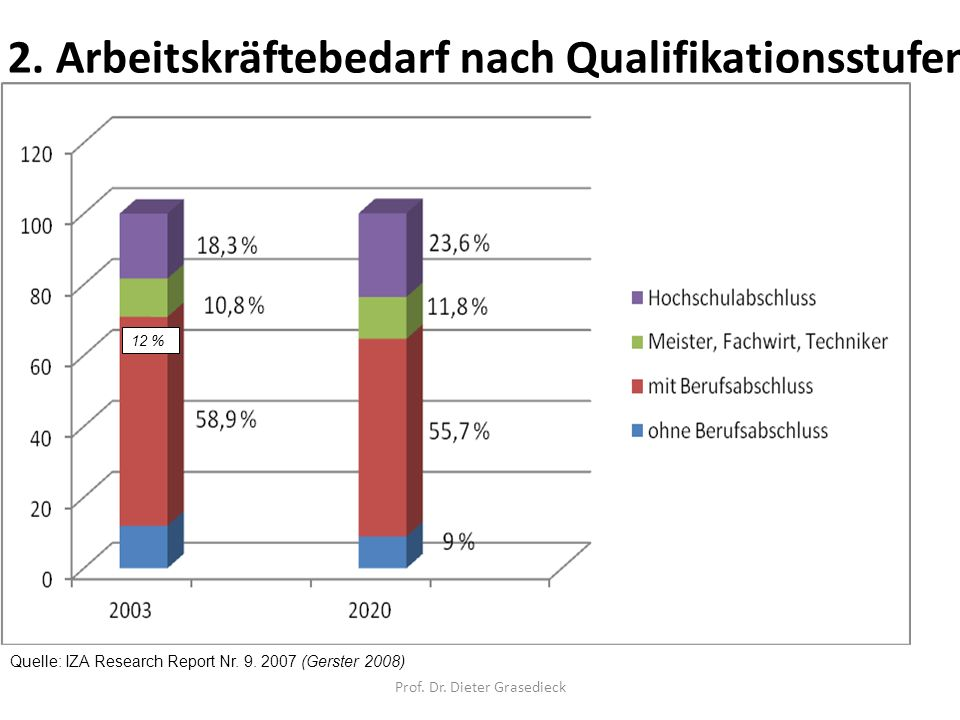 2. Arbeitskräftebedarf nach Qualifikationsstufen 12 % Quelle: IZA Research Report Nr. 9. 2007 (Gerster 2008) Prof. Dr. Dieter Grasedieck