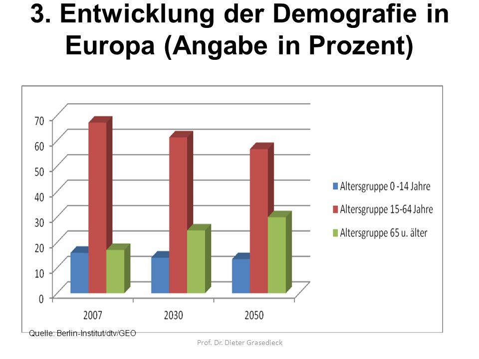 3. Entwicklung der Demografie in Europa (Angabe in Prozent) Quelle: Berlin-Institut/dtv/GEO