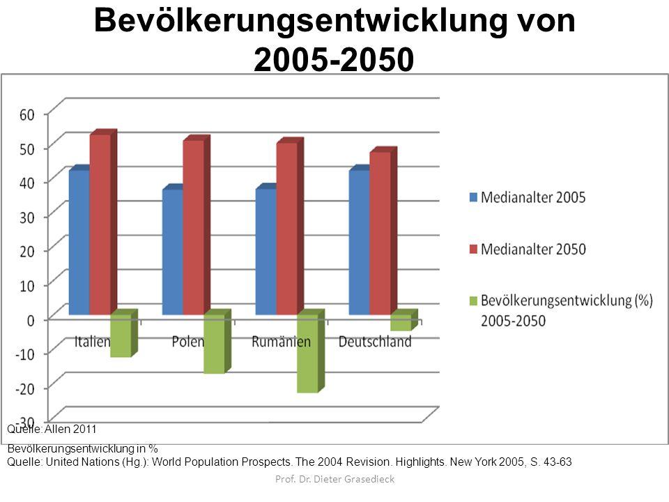 Bevölkerungsentwicklung von 2005-2050 Alter Bevölkerungsentwicklung in % Quelle: United Nations (Hg.): World Population Prospects. The 2004 Revision.